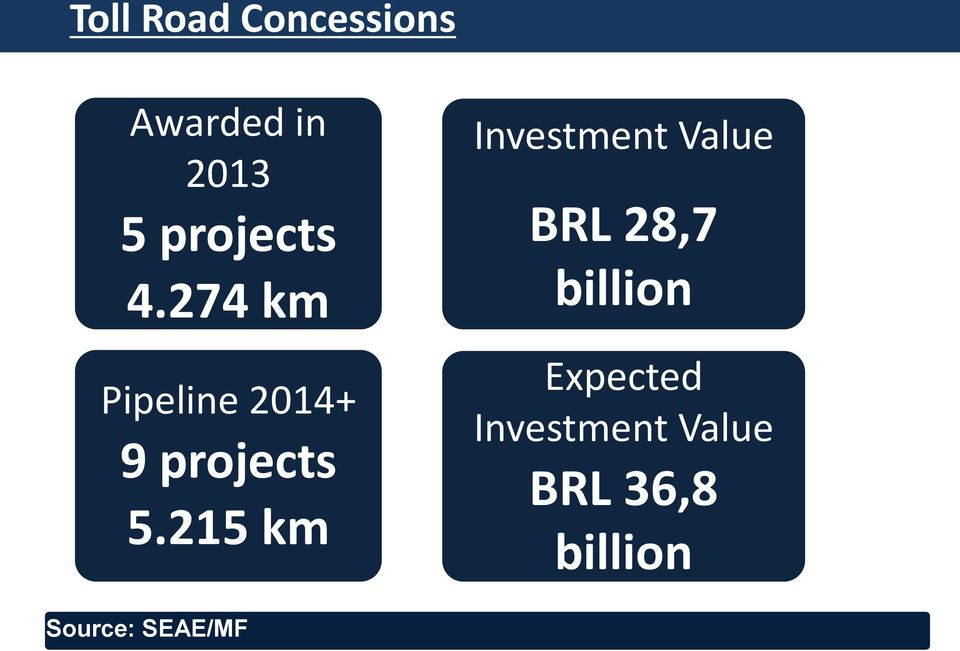 215 km Investment Value BRL 28,7 billion