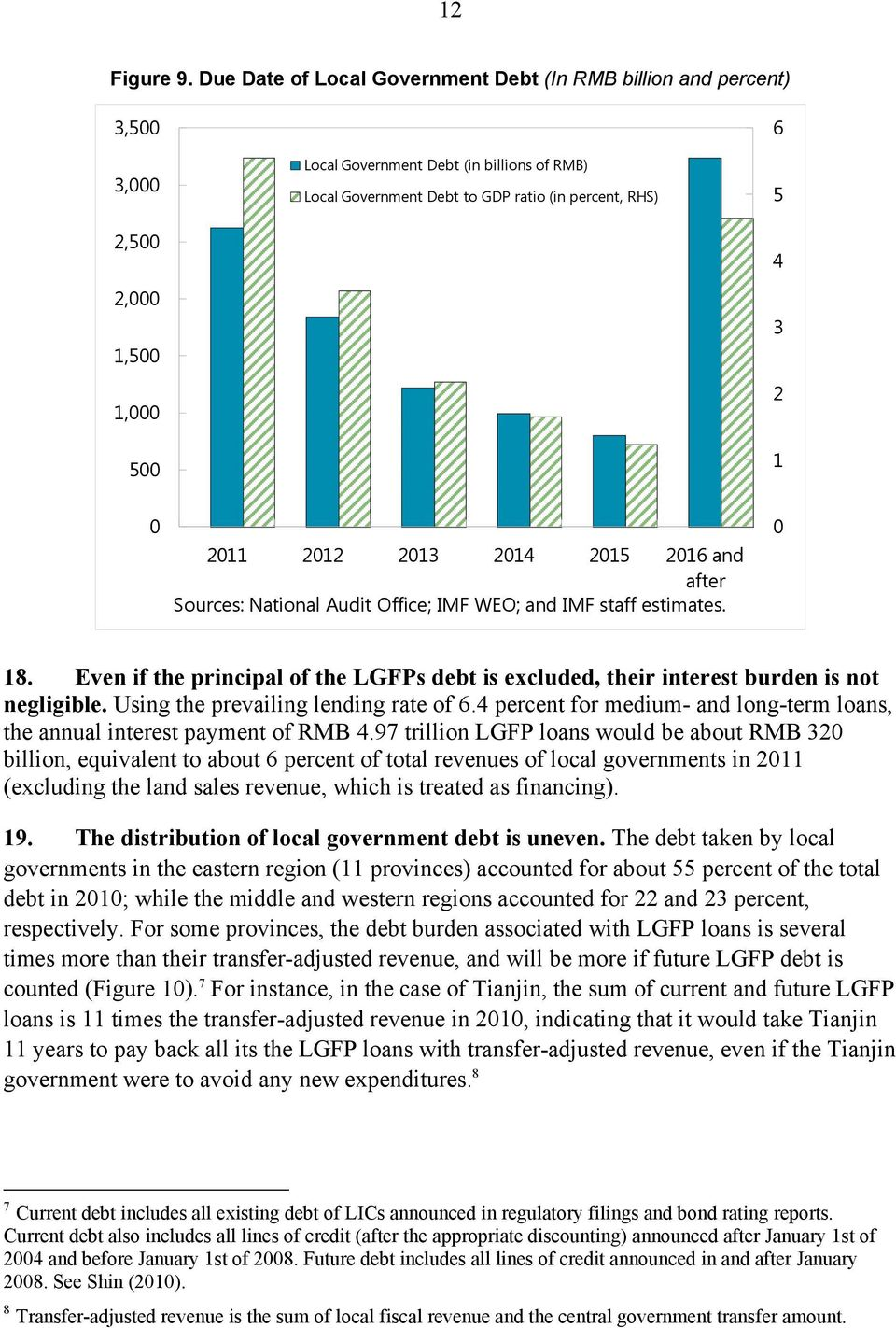 212 213 214 215 216 and after Sources: National Audit Office; IMF WEO; and IMF staff estimates. 18. Even if the principal of the LGFPs debt is excluded, their interest burden is not negligible.