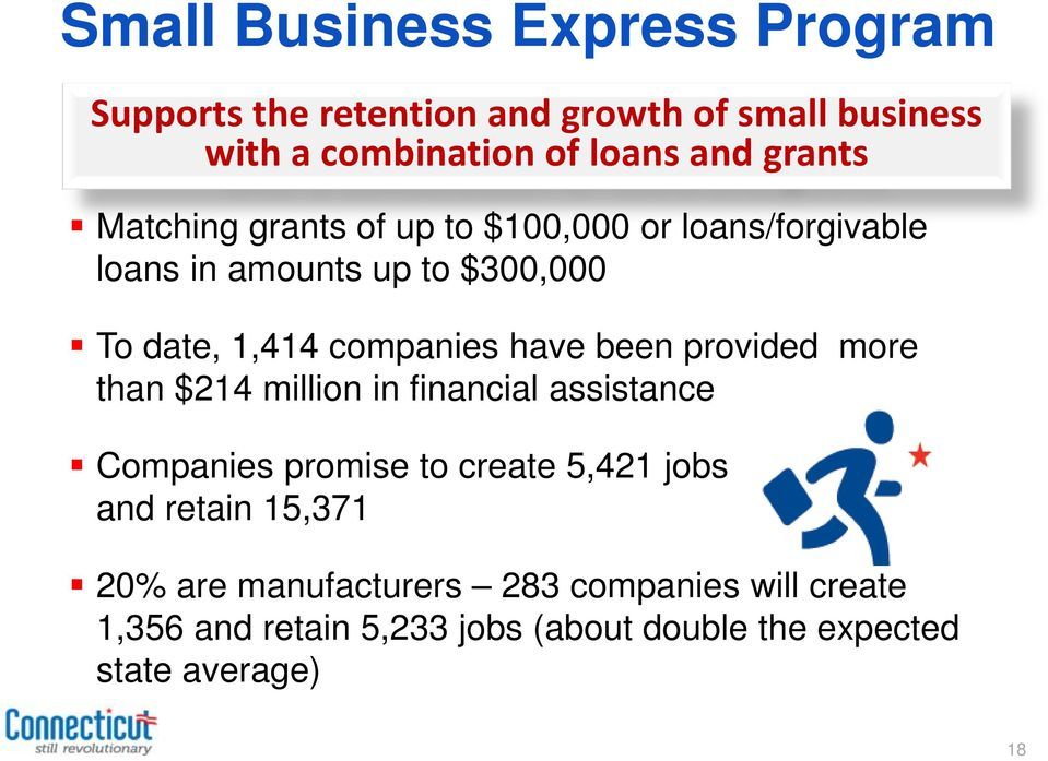 have been provided more than $214 million in financial assistance Companies promise to create 5,421 jobs and retain