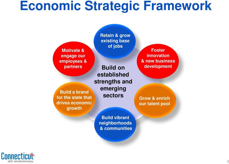 Build on established strengths and emerging sectors Foster innovation & new