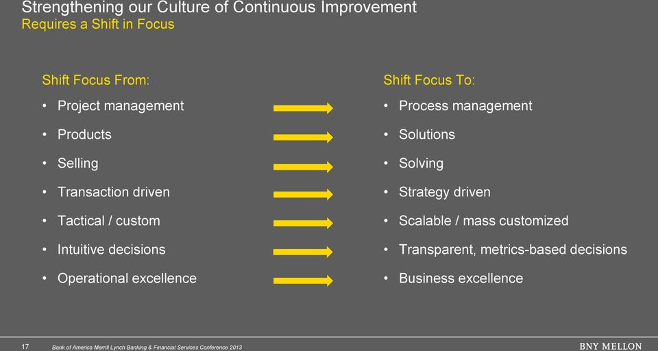 decisions Operational excellence Shift Focus To: Process management Solutions Solving