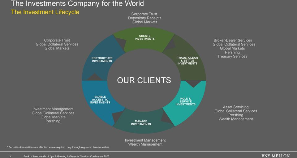 CLIENTS Investment Management Global Collateral Services Global Markets Pershing ENABLE ACCESS TO INVESTMENTS MANAGE INVESTMENTS HOLD & SERVICE INVESTMENTS Asset Servicing