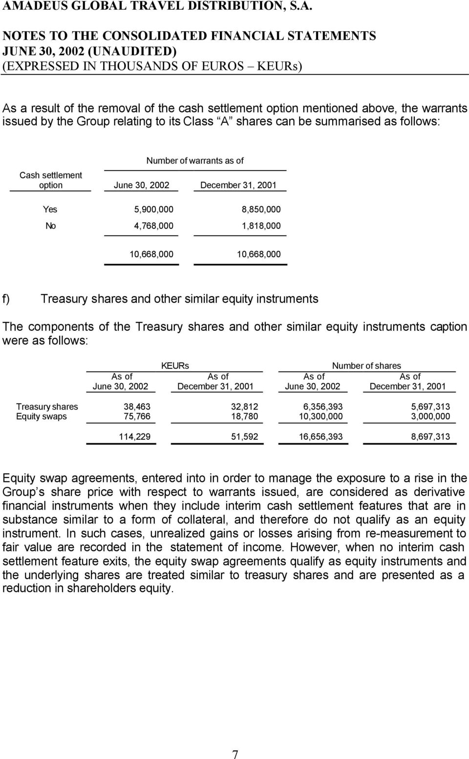 Treasury shares and other similar equity instruments caption were as follows: As of June 30, 2002 KEURs As of December 31, 2001 As of June 30, 2002 Number of shares As of December 31, 2001 Treasury