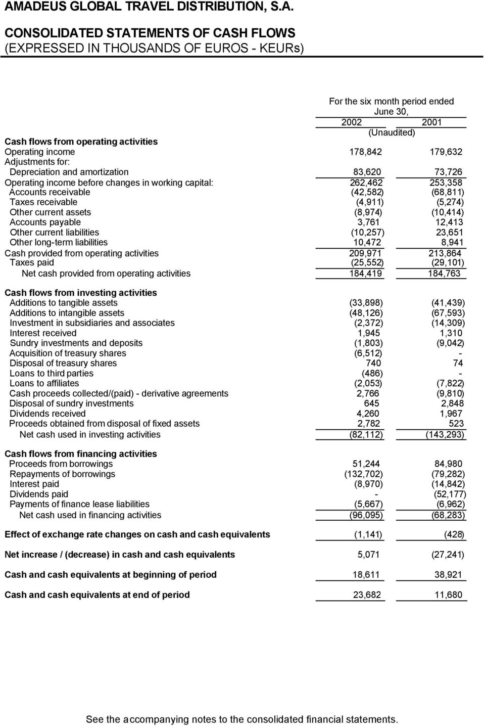 (4,911) (5,274) Other current assets (8,974) (10,414) Accounts payable 3,761 12,413 Other current liabilities (10,257) 23,651 Other long-term liabilities 10,472 15 8,941 Cash provided from operating
