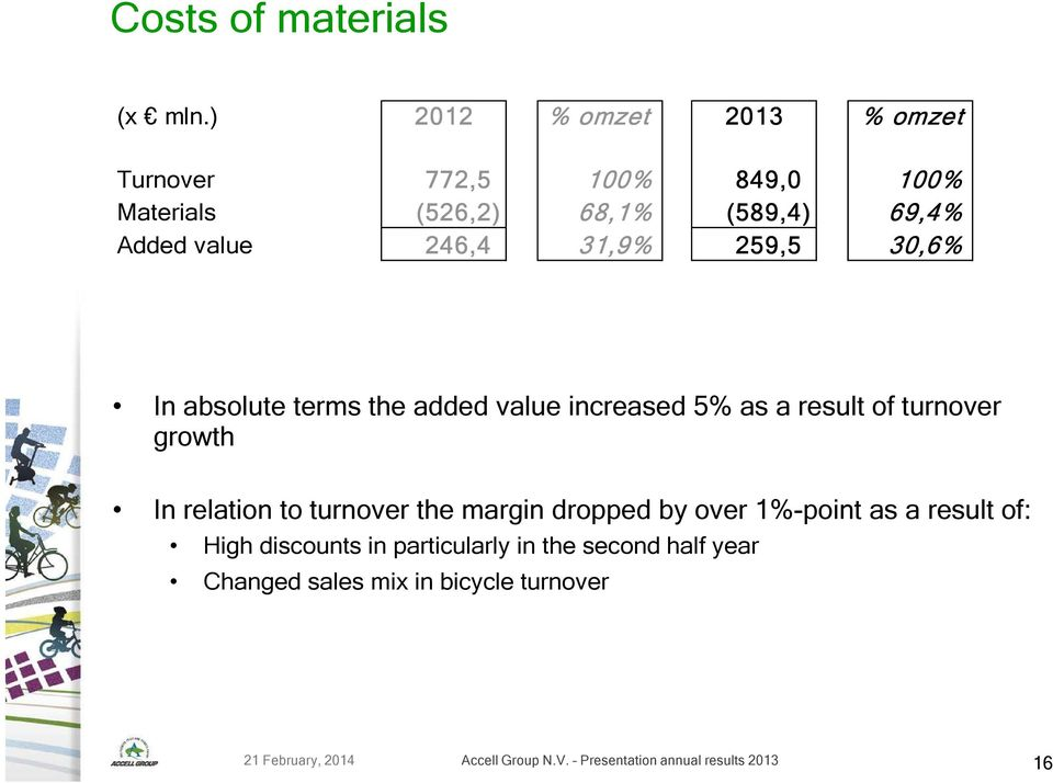 31,9% 259,5 30,6% In absolute terms the added value increased 5% as a result of turnover growth In relation to turnover