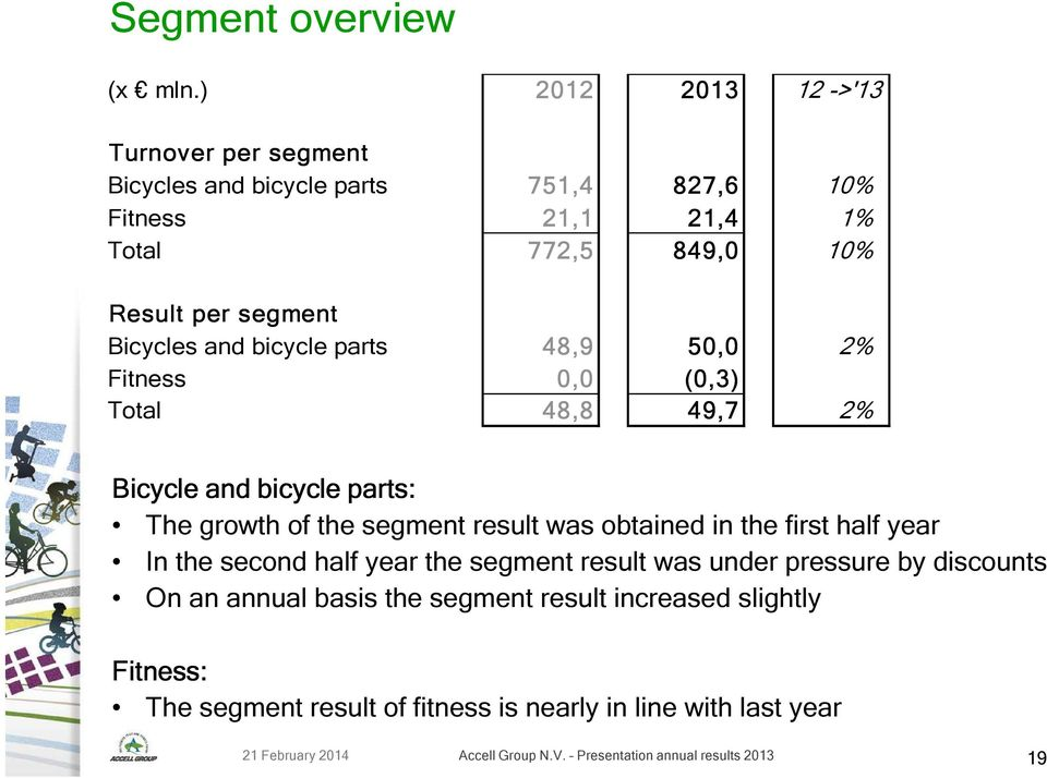 Bicycles and bicycle parts 48,9 50,0 2% Fitness 0,0 (0,3) Total 48,8 49,7 2% Bicycle and bicycle parts: The growth of the segment result was obtained in