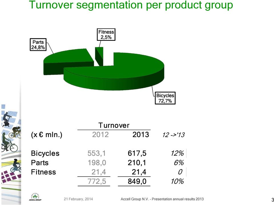 ) 2012 2013 12 ->'13 Bicycles 553,1 617,5 12% Parts 198,0 210,1 6%