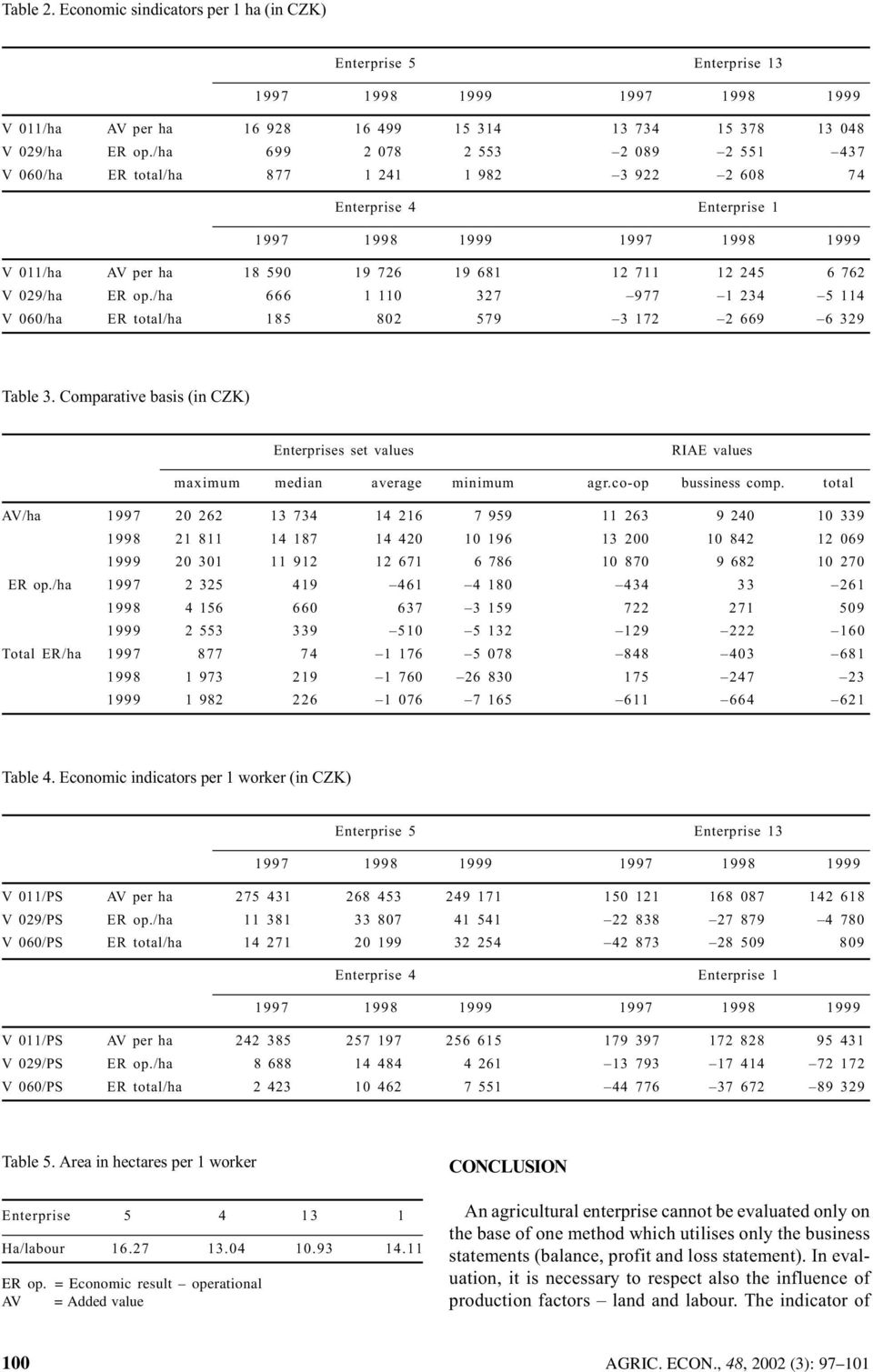 /ha 666 1 110 327 977 1 234 5 114 V 060/ha ER total/ha 185 802 579 3 172 2 669 6 329 Table 3. Comparative basis (in CZK) Enterprises set values RIAE values maximum median average minimum agr.