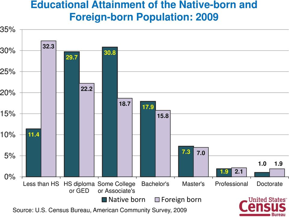 4 5% 0% Less than HS HS diploma or GED Some College or Associate's Native born 7.3 7.0 1.
