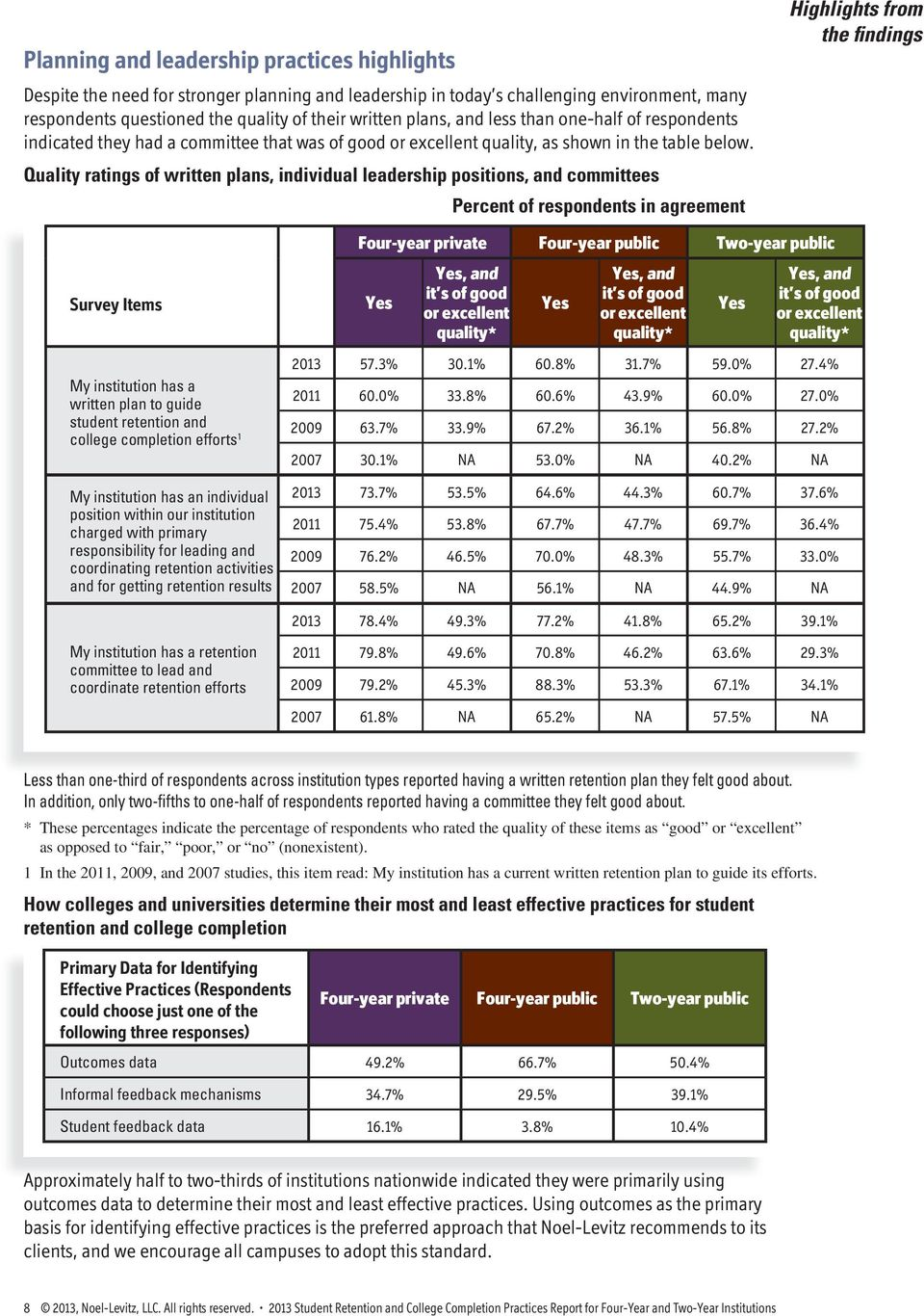 Quality ratings of written plans, individual leadership positions, and committees Percent of respondents in agreement Highlights from the findings Survey Items My institution has a written plan to