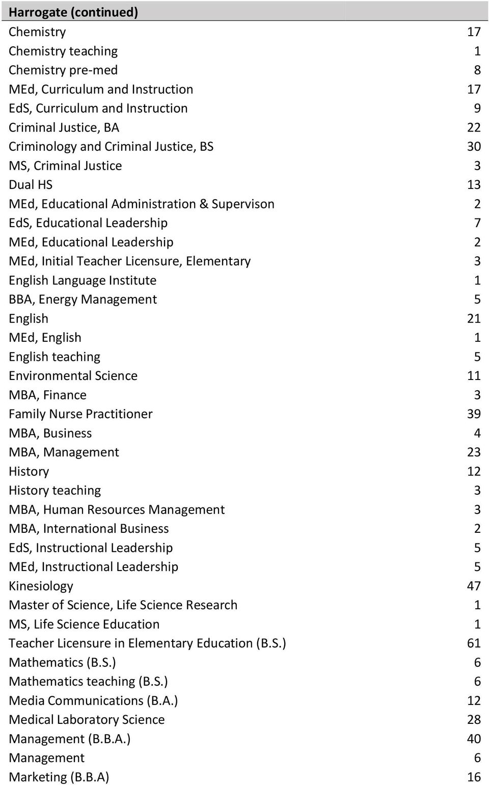 3 English Language Institute 1 BBA, Energy Management 5 English 21 MEd, English 1 English teaching 5 Environmental Science 11 MBA, Finance 3 Family Nurse Practitioner 39 MBA, Business 4 MBA,
