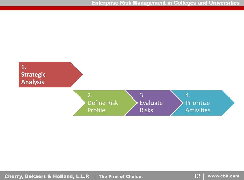 Define Risk Profile 3. Evaluate Risks 4.