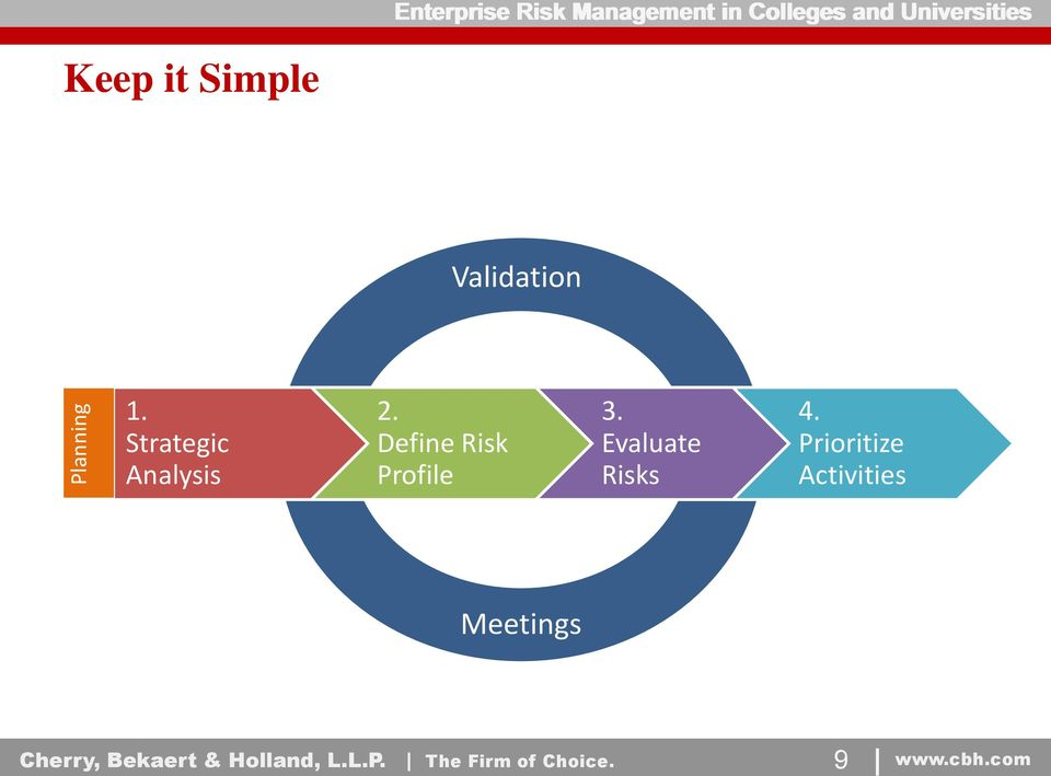 Strategic Analysis 2. Define Risk Profile 3.