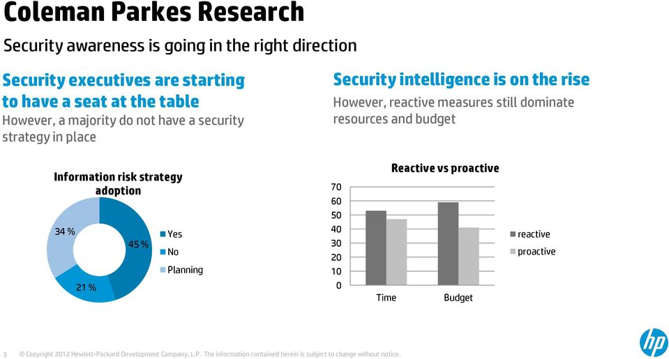 intelligence is on the rise However, reactive measures still dominate resources and budget Information risk