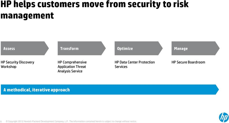 Comprehensive Application Threat Analysis Service HP Data Center