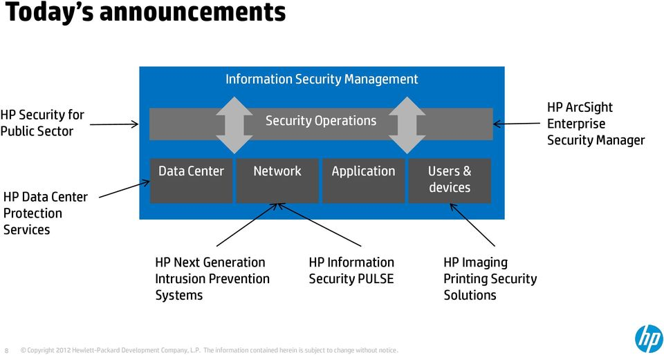 Users & devices HP ArcSight Enterprise Security Manager HP Next Generation Intrusion