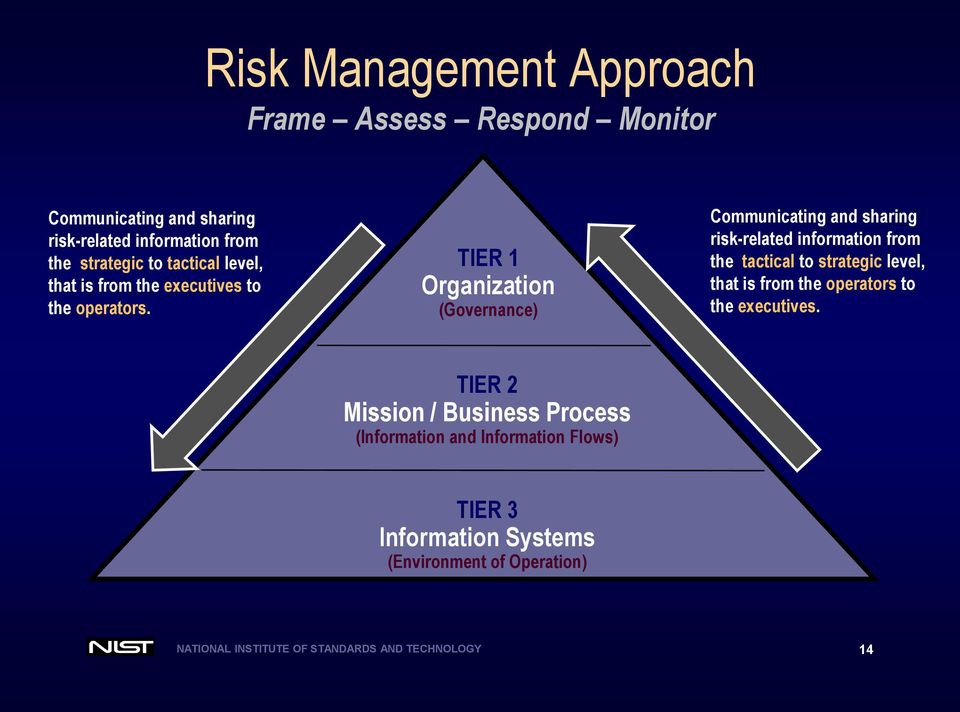 TIER 1 Organization (Governance) Communicating and sharing risk-related information from the tactical to strategic level, that is