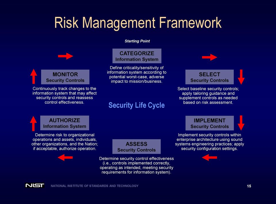 Security Life Cycle SELECT Security Controls Select baseline security controls; apply tailoring guidance and supplement controls as needed based on risk assessment.