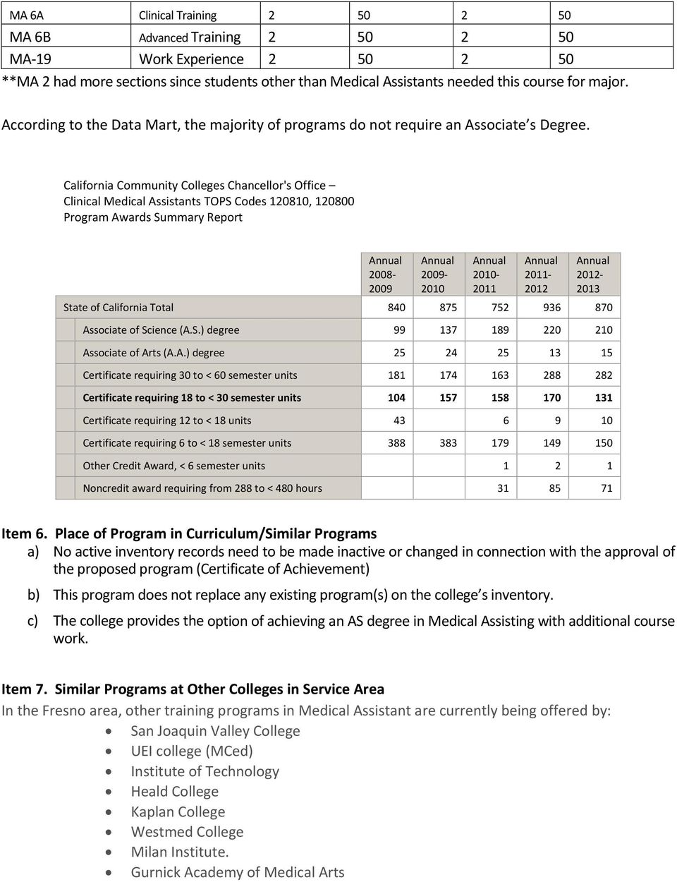 California Community Colleges Chancellor's Office Clinical Medical Assistants TOPS Codes 120810, 120800 Program Awards Summary Report 2008 2009 2009 2010 2010 2011 2011 2012 2012 2013 State of