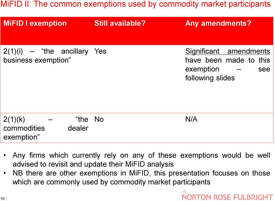 commodities dealer exemption No N/A Any firms which currently rely on any of these exemptions would be well advised to revisit and