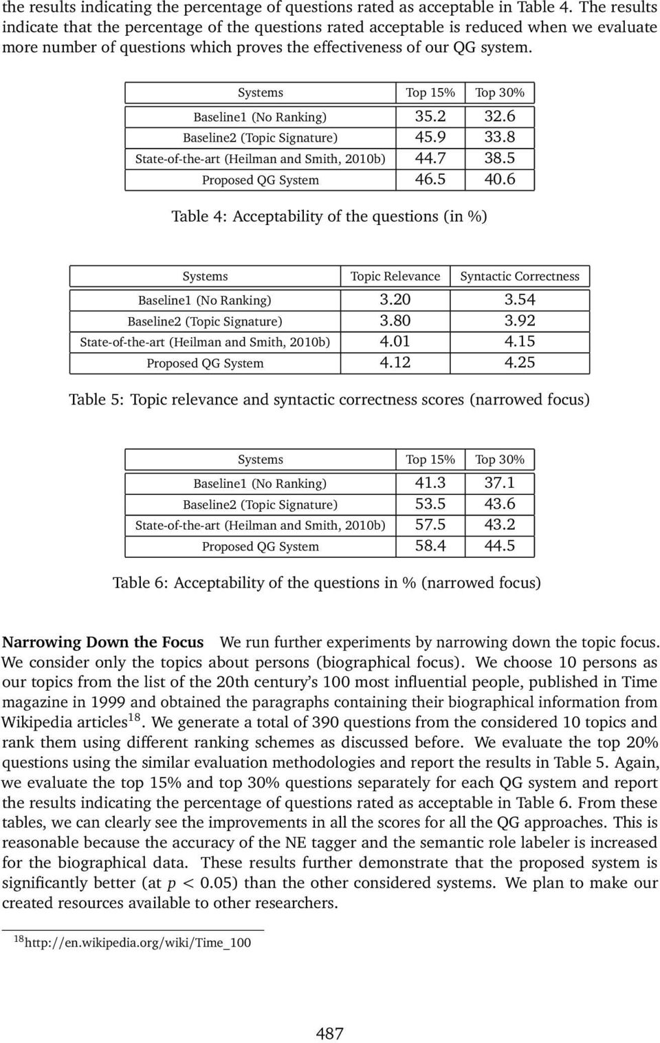Systems Top 15% Top 30% Baseline1 (No Ranking) 35.2 32.6 Baseline2 (Topic Signature) 45.9 33.8 State-of-the-art (Heilman and Smith, 2010b) 44.7 38.5 Proposed QG System 46.5 40.