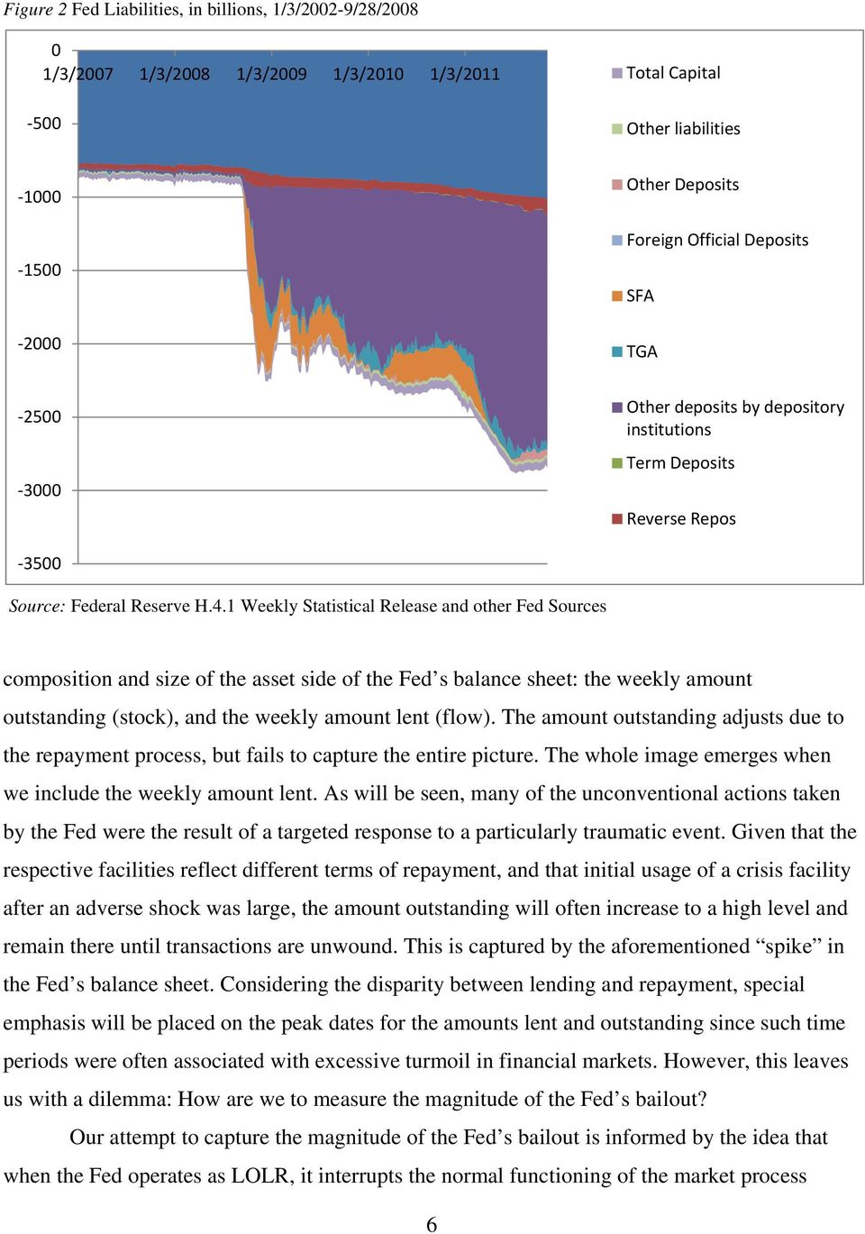 1 Weekly Statistical Release and other Fed Sources composition and size of the asset side of the Fed s balance sheet: the weekly amount outstanding (stock), and the weekly amount lent (flow).