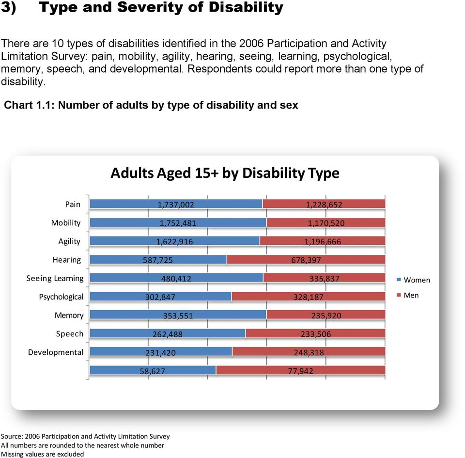 1: Number of adults by type of disability and sex Adults Aged 15+ by Disability Type Pain 1,737,002 1,228,652 Mobility 1,752,481 1,170,520 Agility 1,622,916 1,196,666 Hearing 587,725 678,397 Seeing
