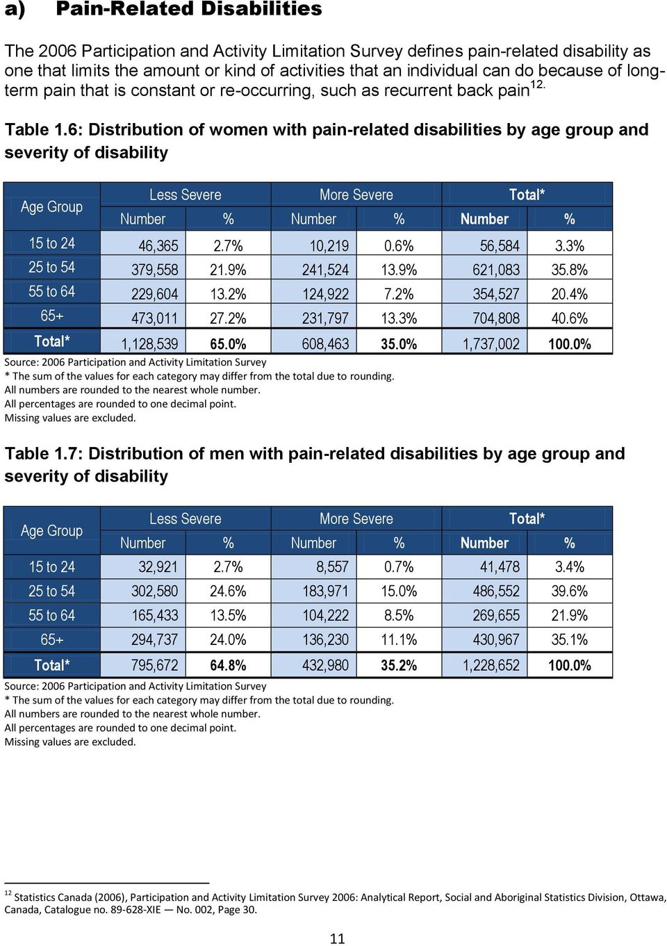 6: Distribution of women with pain-related disabilities by age group and severity of disability Less Severe More Severe Total* Number % Number % Number % 15 to 24 46,365 2.7% 10,219 0.6% 56,584 3.