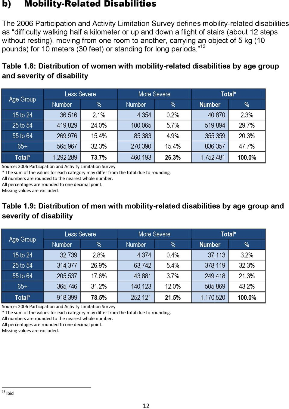 8: Distribution of women with mobility-related disabilities by age group and severity of disability Less Severe More Severe Total* Number % Number % Number % 15 to 24 36,516 2.1% 4,354 0.2% 40,870 2.