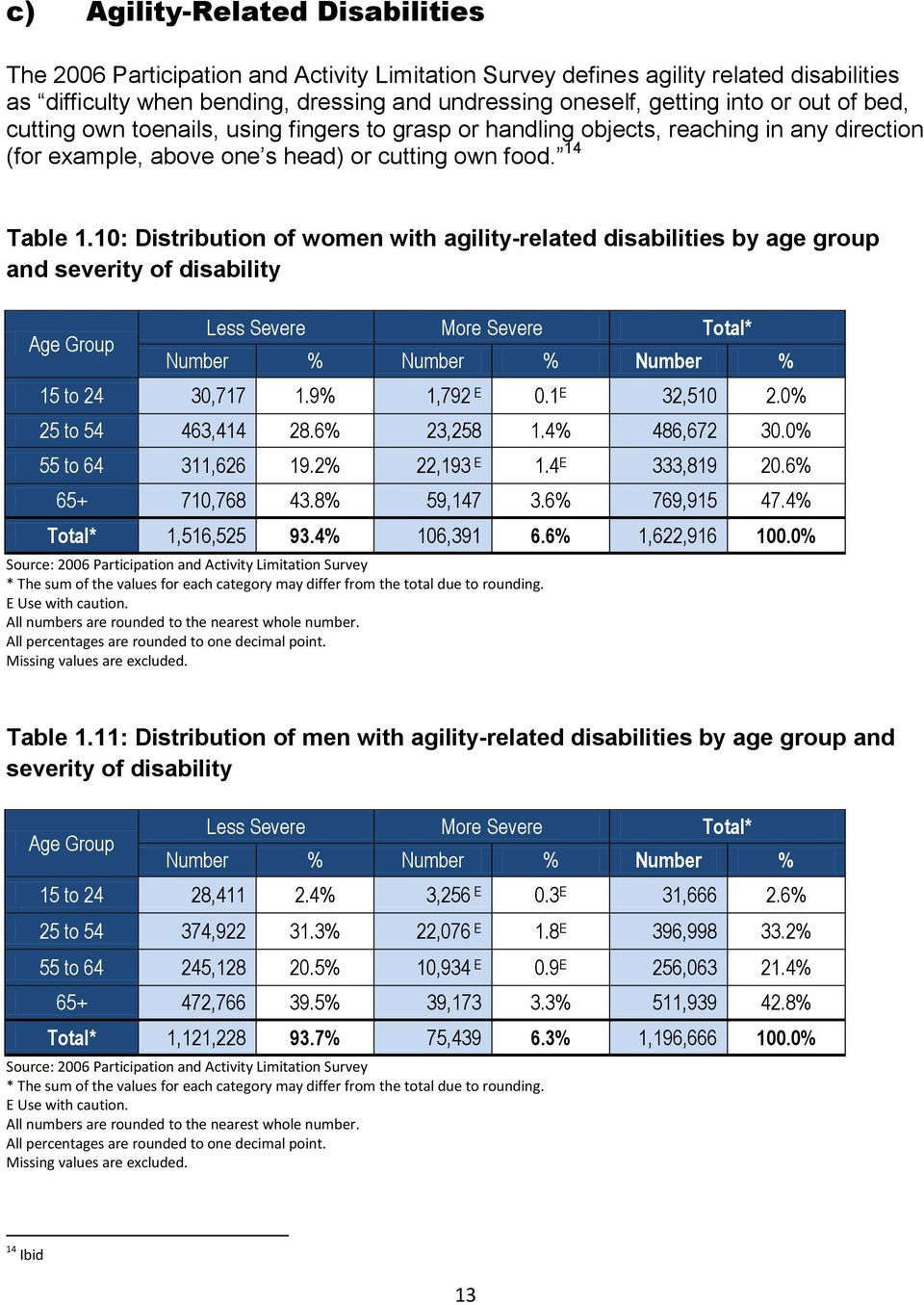 10: Distribution of women with agility-related disabilities by age group and severity of disability Less Severe More Severe Total* Number % Number % Number % 15 to 24 30,717 1.9% 1,792 0.1 32,510 2.