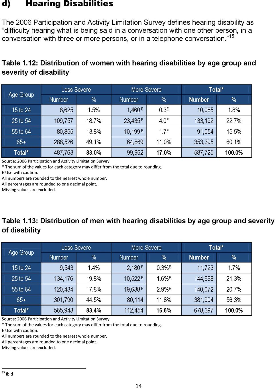12: Distribution of women with hearing disabilities by age group and severity of disability Less Severe More Severe Total* Number % Number % Number % 15 to 24 8,625 1.5% 1,460 0.3 10,085 1.