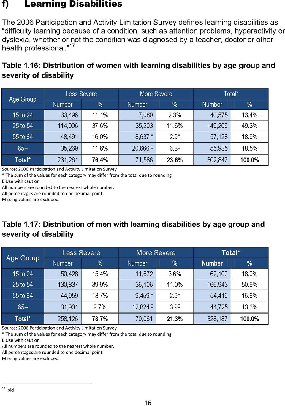 16: Distribution of women with learning disabilities by age group and severity of disability Less Severe More Severe Total* Number % Number % Number % 15 to 24 33,496 11.1% 7,080 2.3% 40,575 13.