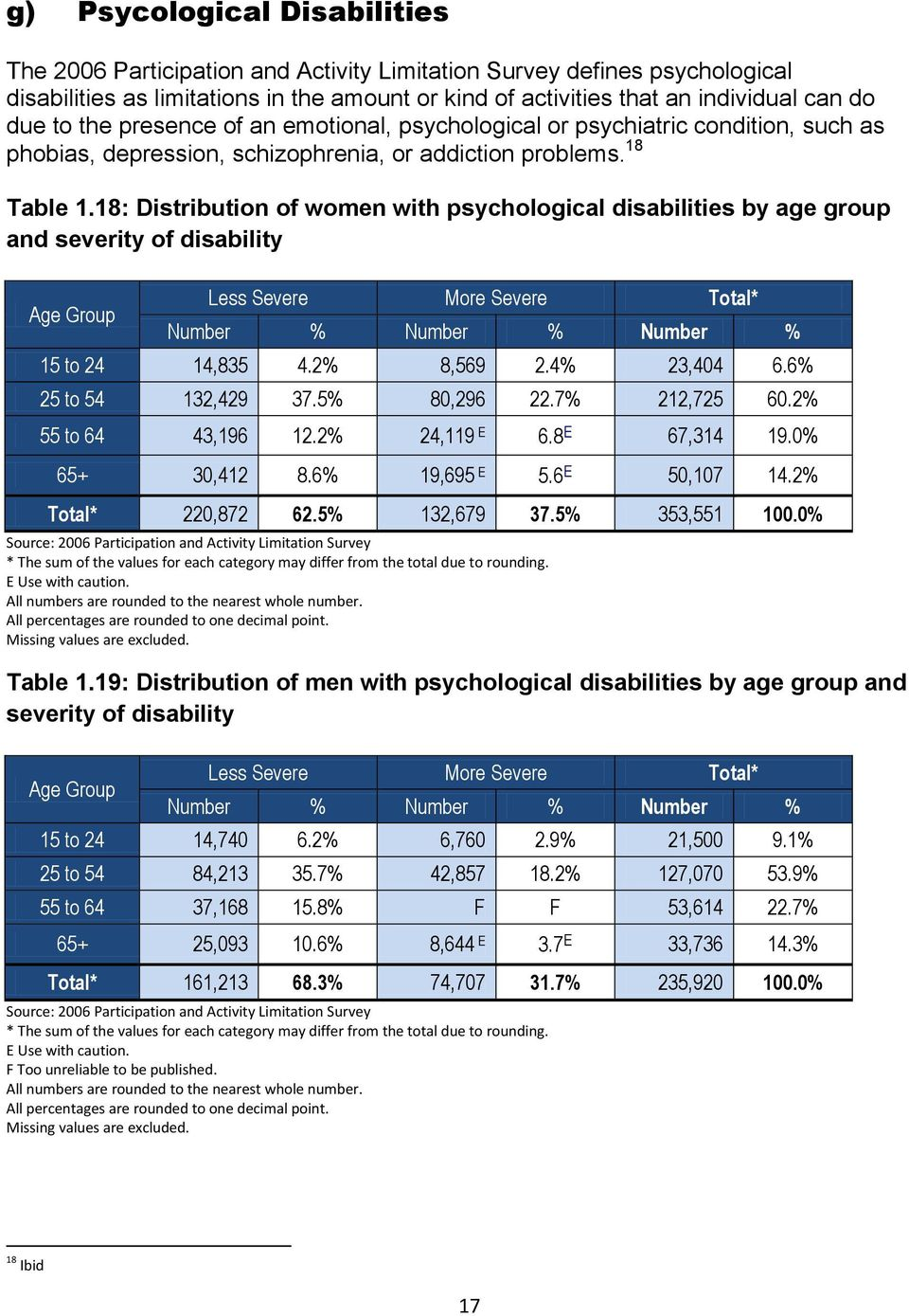18: Distribution of women with psychological disabilities by age group and severity of disability Less Severe More Severe Total* Number % Number % Number % 15 to 24 14,835 4.2% 8,569 2.4% 23,404 6.