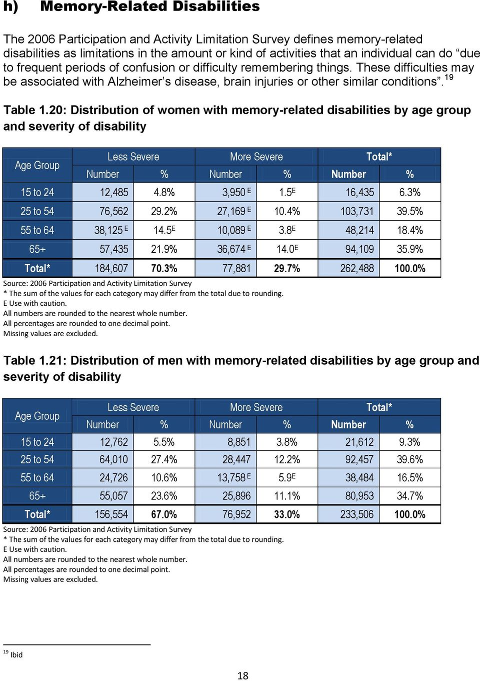 20: Distribution of women with memory-related disabilities by age group and severity of disability Less Severe More Severe Total* Number % Number % Number % 15 to 24 12,485 4.8% 3,950 1.5 16,435 6.