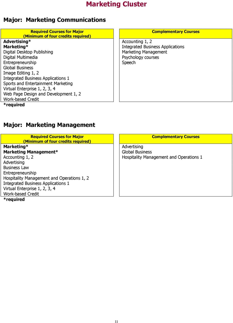 Web Page Design and Development 1, 2 Major: Management * Advertising Management* Global Business Accounting 1, 2