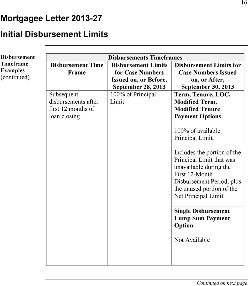 After, September 30, 2013 Term, Tenure, LOC, Modified Term, Modified Tenure Payment Options 100% of available Principal Limit.