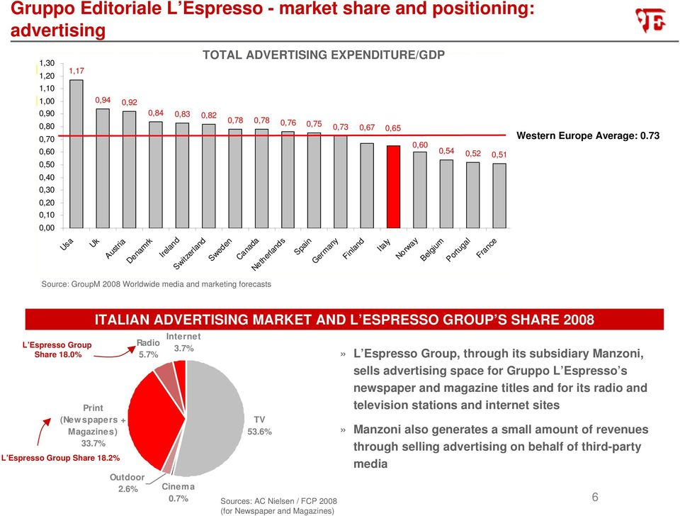 Italy Norway 0,60 Belgium 0,54 0,52 0,51 Portugal France Western Europe Average: 0.73 L Espresso Group Share 18.0% Print (Newspapers + Magazines) 33.7% L Espresso Group Share 18.