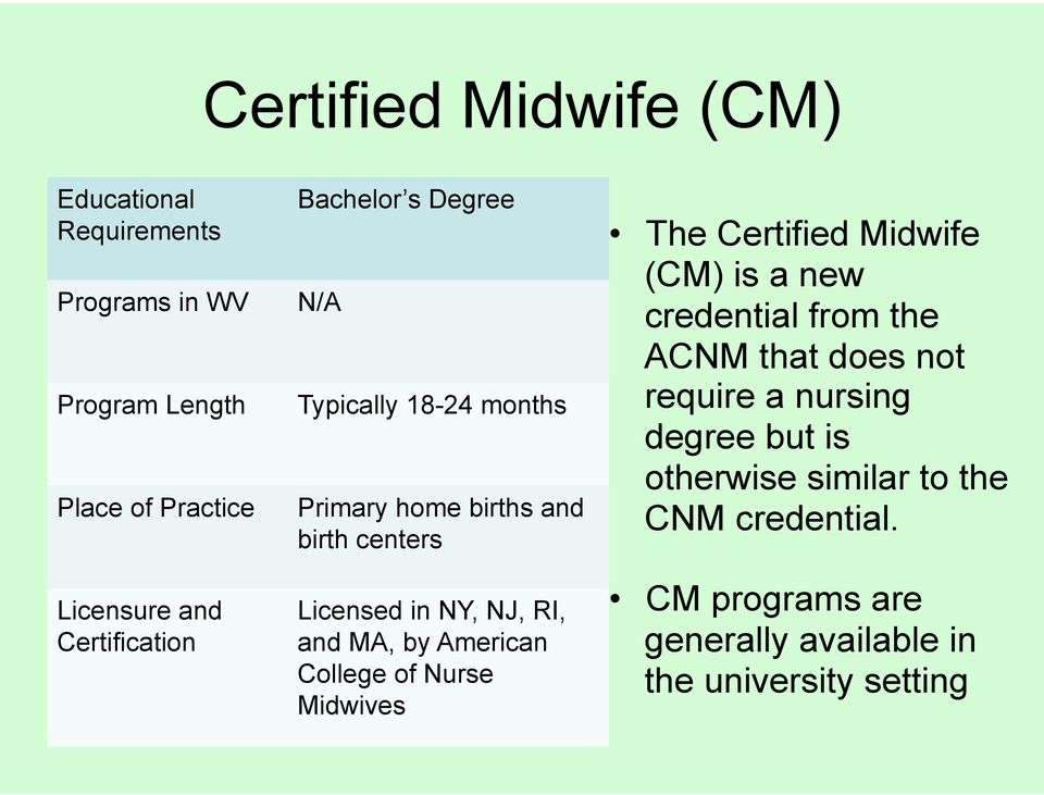 and MA, by American College of Nurse Midwives The Certified Midwife (CM) is a new credential from the ACNM that does not