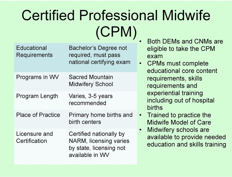 varies by state, licensing not available in WV Both DEMs and CNMs are eligible to take the CPM exam CPMs must complete educational core content requirements, skills