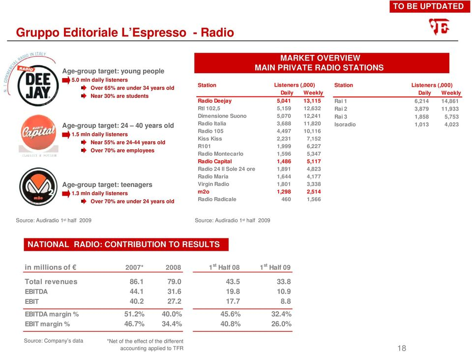 3 mln daily listeners Over 70% are under 24 years old Station MARKET OVERVIEW MAIN PRIVATE RADIO STATIONS Listeners (,000) Daily Weekly Radio Deejay 5,041 13,115 Rtl 102,5 5,159 12,632 Dimensione