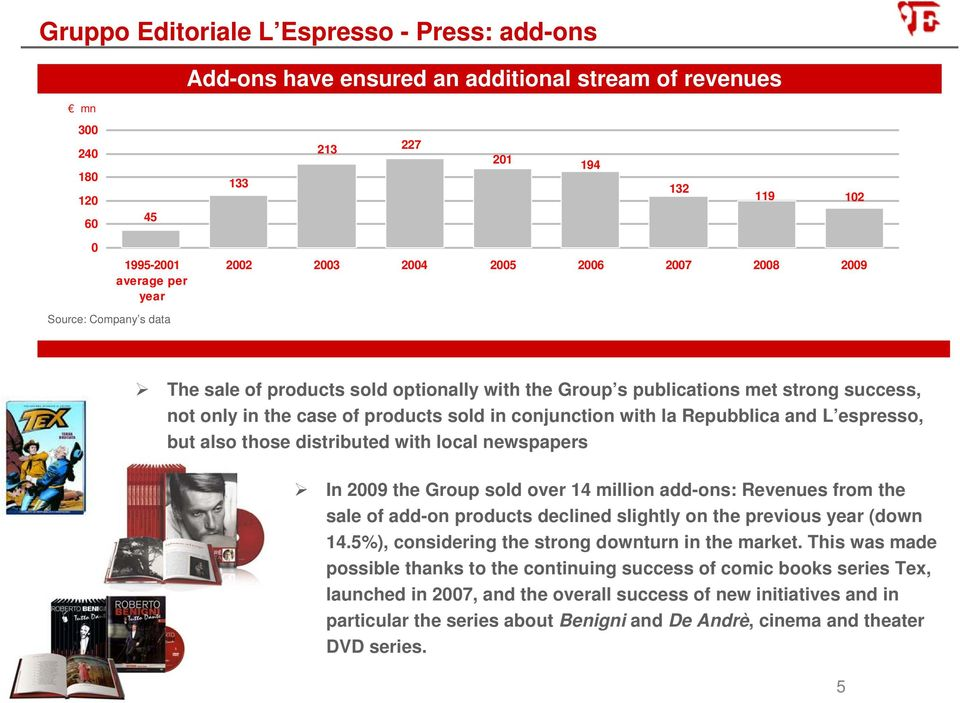 la Repubblica and L espresso, but also those distributed with local newspapers In 2009 the Group sold over 14 million add-ons: Revenues from the sale of add-on products declined slightly on the