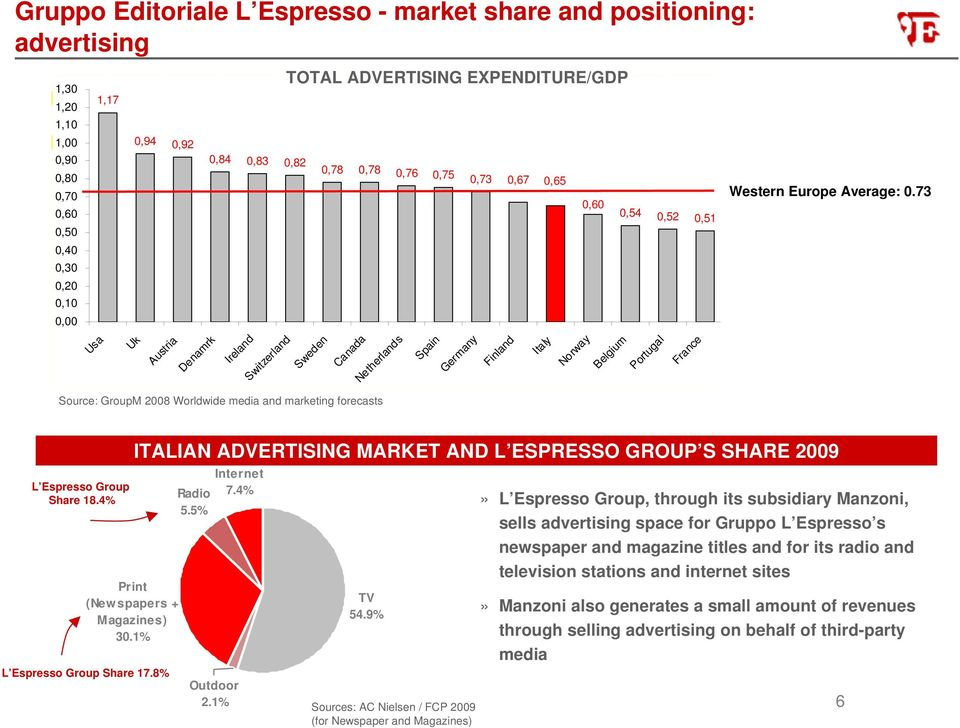 Italy Norway 0,60 Belgium 0,54 0,52 0,51 Portugal France Western Europe Average: 0.73 L Espresso Group Share 18.4% Print (Newspapers + Magazines) 30.1% L Espresso Group Share 17.