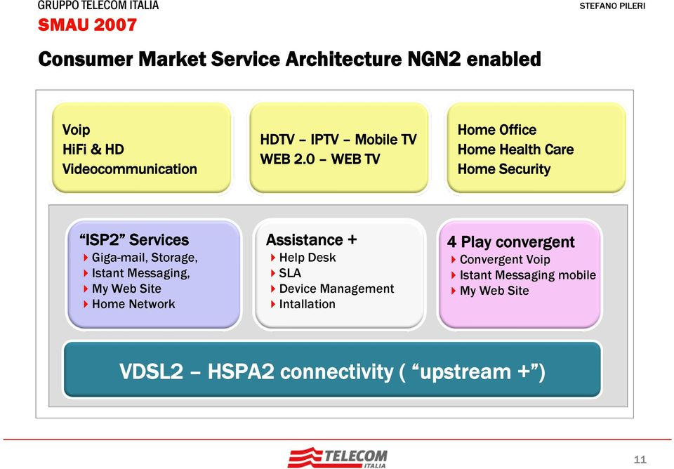 0 WEB TV Home Office Home Health Care Home Security ISP2 Services Giga-mail, Storage, Istant