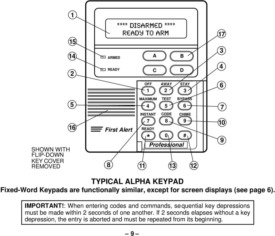 Fixed-Word Keypads are functionally similar, except for screen displays (see page 6). IMPORTANT!