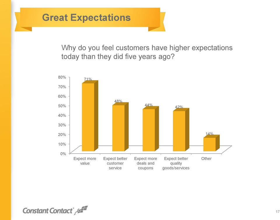80% 70% 71% 60% 50% 48% 44% 42% 30% 14% 0% Expect more value Expect