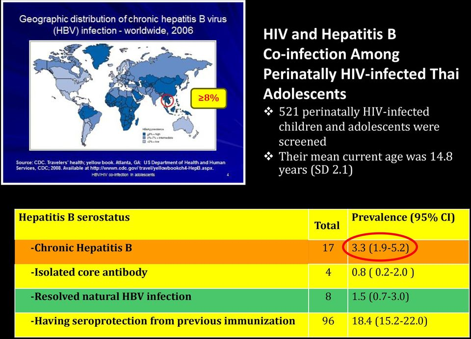 1) Hepatitis B serostatus Total Prevalence (95% CI) -Chronic Hepatitis B 17 3.3 (1.9-5.