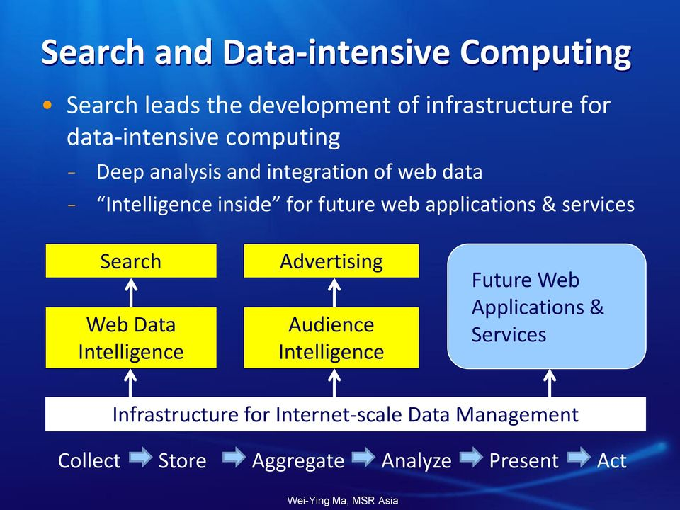 web applications & services Search Web Data Intelligence Advertising Audience Intelligence Future
