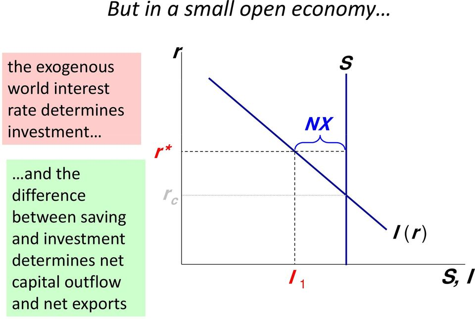 difference between saving and investment determines