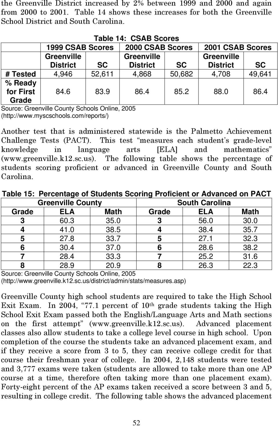 for First 84.6 83.9 86.4 85.2 88.0 86.4 Grade (http://www.myscschools.com/reports/) Another test that is administered statewide is the Palmetto Achievement Challenge Tests (PACT).