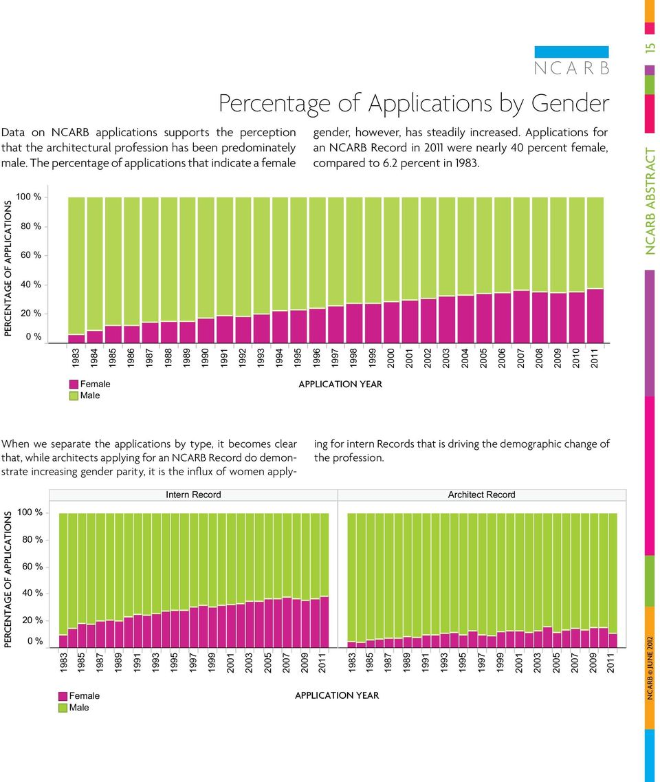 Applications for an NCARB Record in 2011 were nearly 40 percent female, compared to 6.2 percent in 1983.